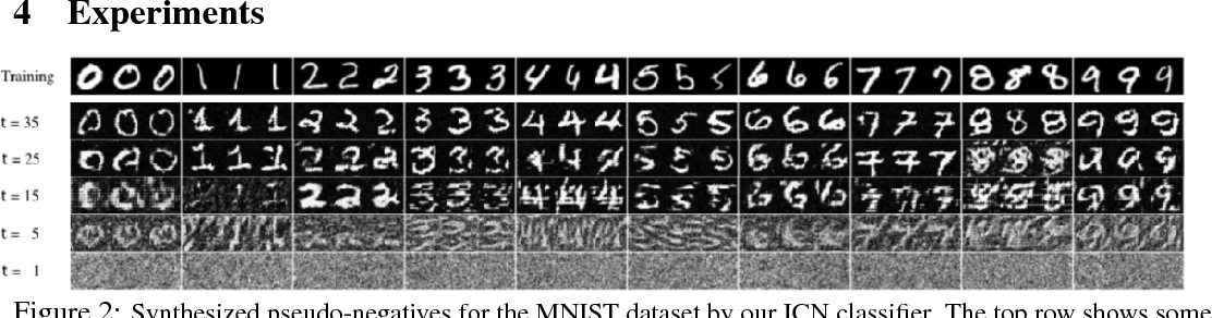 Figure 3 for Introspective Classification with Convolutional Nets