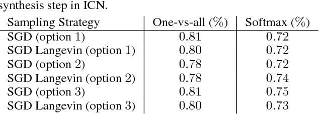 Figure 4 for Introspective Classification with Convolutional Nets