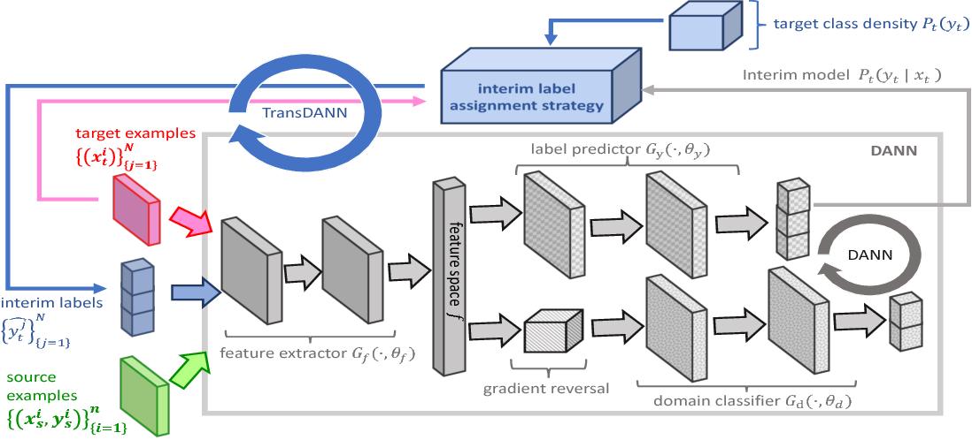 Figure 3 for Deep Domain Adaptation under Deep Label Scarcity