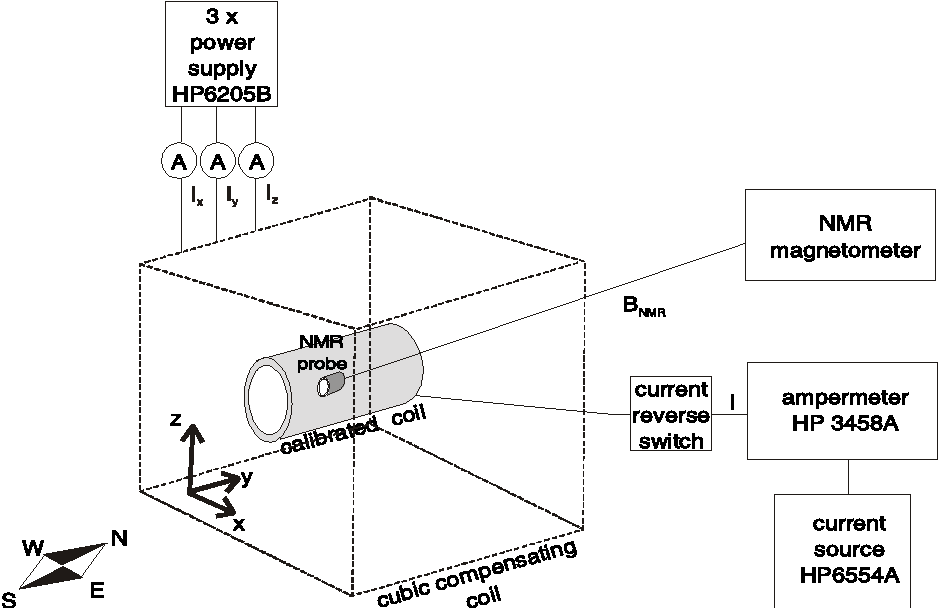 Figure 1. Measuring set-up for DC coil-constant determination. It is composed of a cubic compensation coil system for extraneous magnetic fields compensation, calibrated coil, NMR magnetometer for measuring the magnetic flux density and ampermeter for current measurements