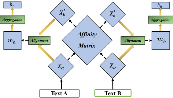 Figure 3 for Improved Semantic-Aware Network Embedding with Fine-Grained Word Alignment