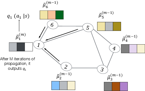 Figure 1 for Intention Propagation for Multi-agent Reinforcement Learning