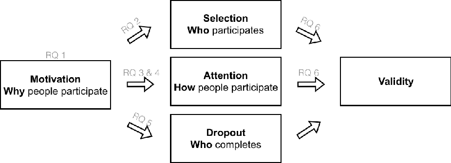 Figure 1 from Types of Motivation Affect Study Selection