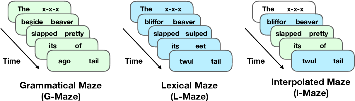 Figure 2 for A Targeted Assessment of Incremental Processing in Neural LanguageModels and Humans