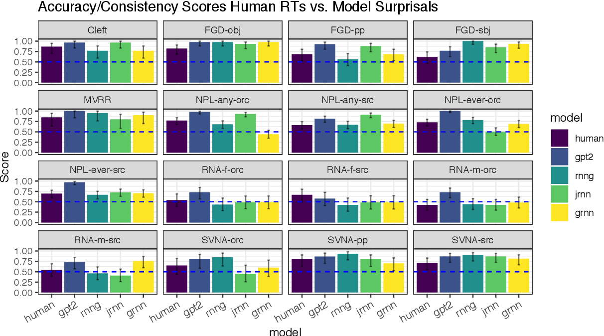 Figure 3 for A Targeted Assessment of Incremental Processing in Neural LanguageModels and Humans