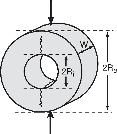 FIG. 1: Schematic view of the toroidal sample (outside radius 60 mm, inside radius 25 mm) and of forces applied during the modified Brazilian test.