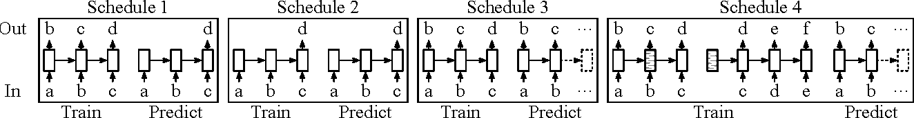 Figure 1 for Efficiency Evaluation of Character-level RNN Training Schedules