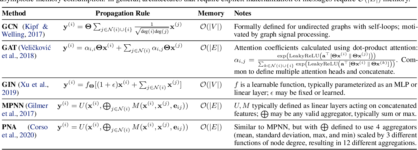 Figure 1 for Adaptive Filters and Aggregator Fusion for Efficient Graph Convolutions