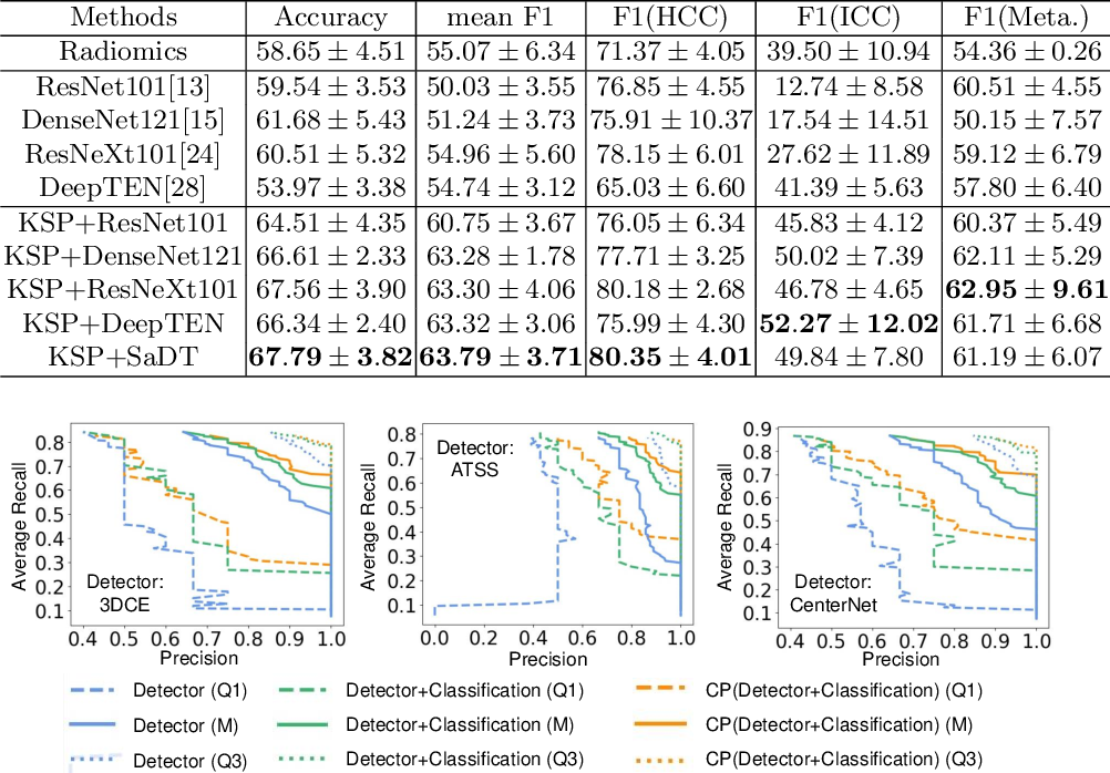Figure 4 for Fully-Automated Liver Tumor Localization and Characterization from Multi-Phase MR Volumes Using Key-Slice ROI Parsing: A Physician-Inspired Approach