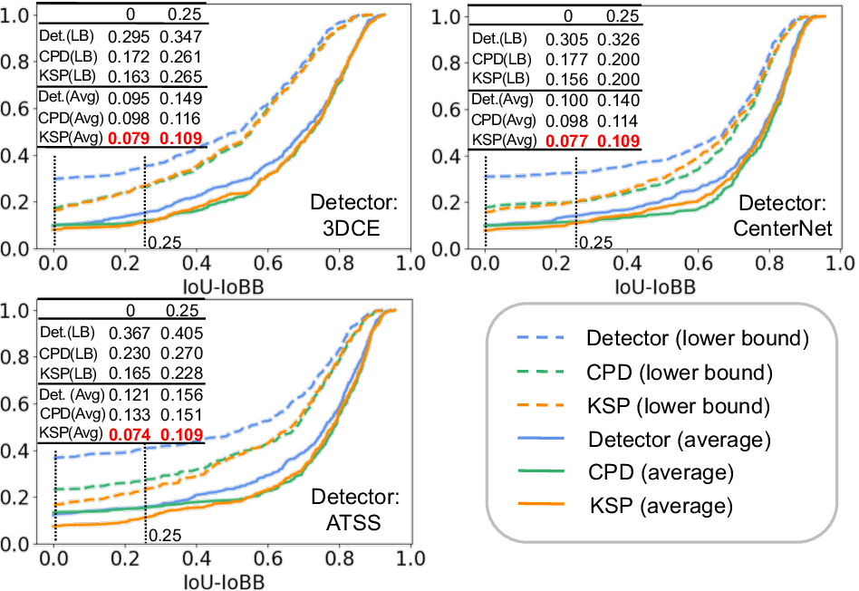 Figure 3 for Fully-Automated Liver Tumor Localization and Characterization from Multi-Phase MR Volumes Using Key-Slice ROI Parsing: A Physician-Inspired Approach