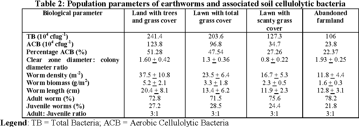 PDF] Observations On The Ecology Of Earthworms And Its