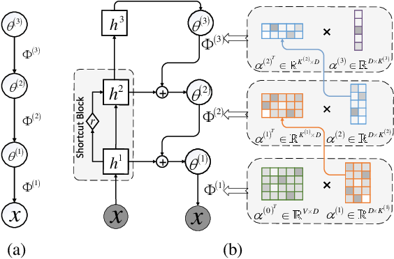Figure 1 for Sawtooth Factorial Topic Embeddings Guided Gamma Belief Network