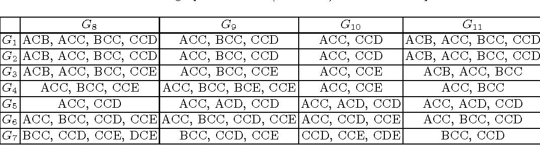 Figure 4 for Graphlet-based lazy associative graph classification