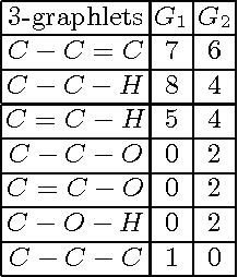 Figure 1 for Graphlet-based lazy associative graph classification
