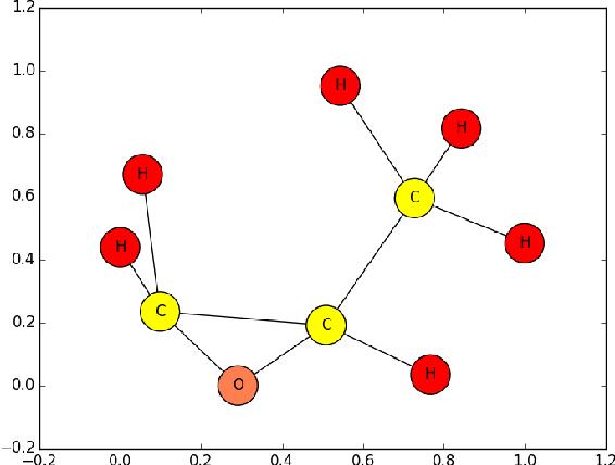 Figure 2 for Graphlet-based lazy associative graph classification