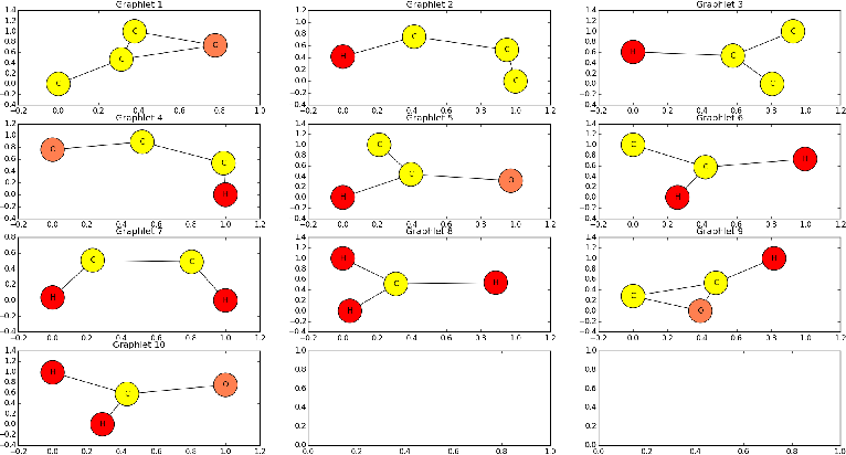 Figure 3 for Graphlet-based lazy associative graph classification