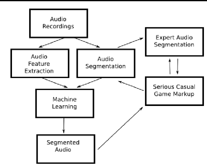 Figure 3 for The Orchive : Data mining a massive bioacoustic archive