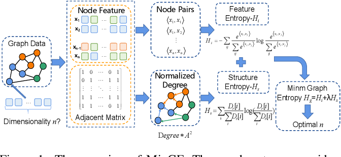 Figure 1 for Graph Entropy Guided Node Embedding Dimension Selection for Graph Neural Networks