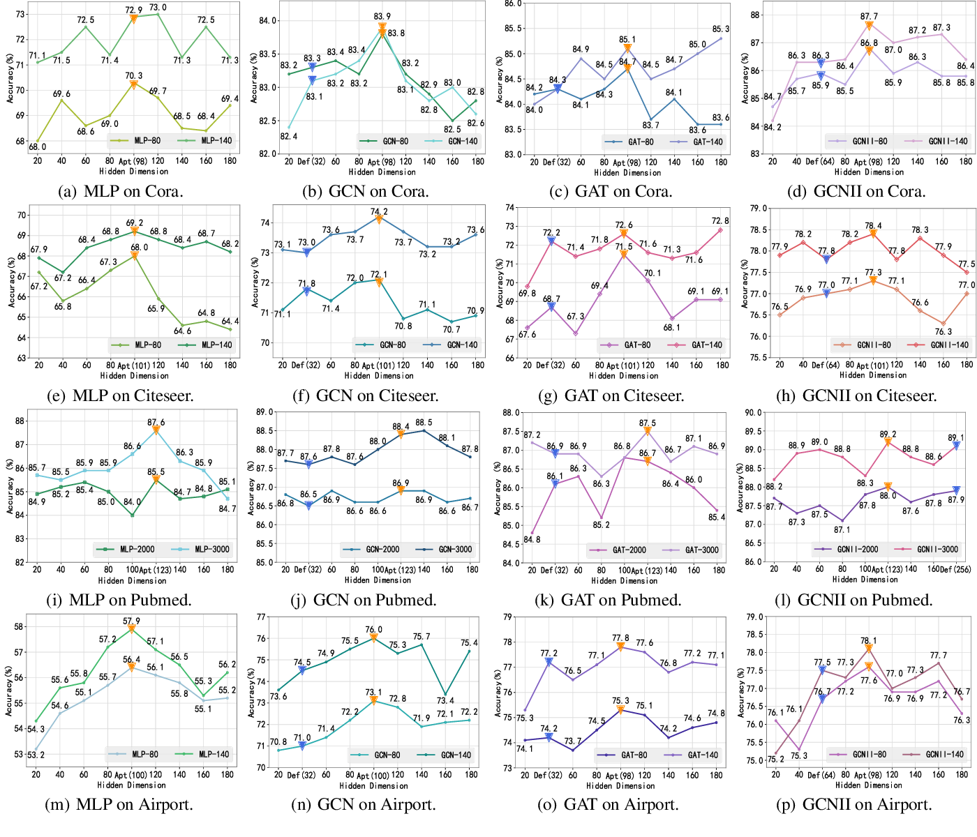 Figure 4 for Graph Entropy Guided Node Embedding Dimension Selection for Graph Neural Networks