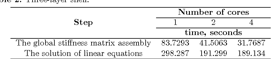 Figure 2 from PARALLEL COMPUTING TECHNOLOGIES IN THE FINITE