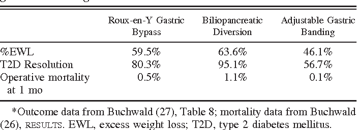 Roux En Y Gastric Bypass And Laparoscopic Sleeve Gastrectomy