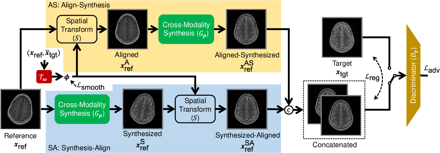 Figure 2 for Multi-Modal MRI Reconstruction Assisted with Spatial Alignment Network