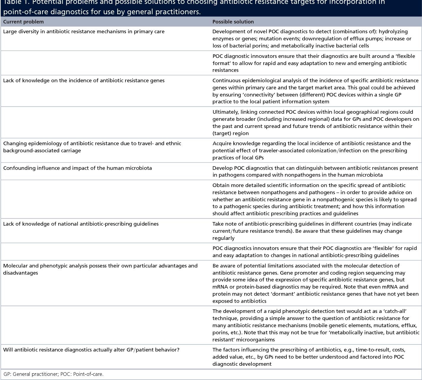 PDF] Challenges in identifying antibiotic resistance targets