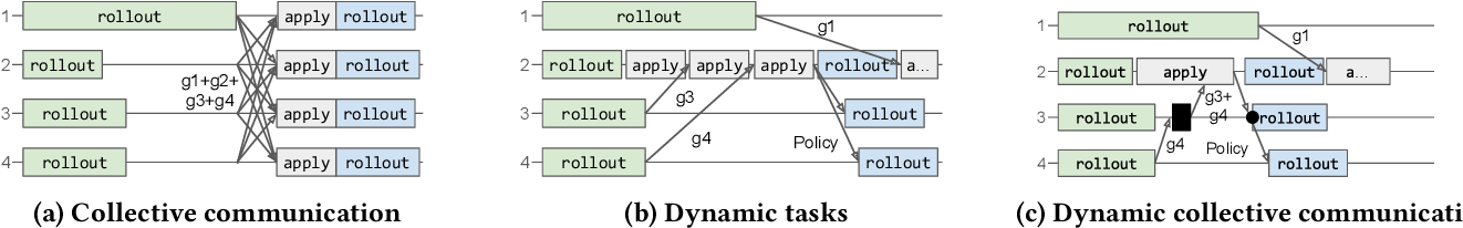 Figure 3 for Hoplite: Efficient Collective Communication for Task-Based Distributed Systems
