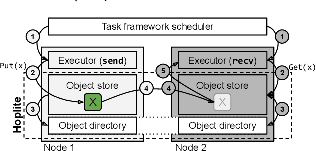 Figure 4 for Hoplite: Efficient Collective Communication for Task-Based Distributed Systems
