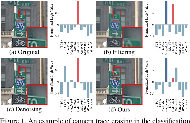 Figure 1 for Camera Trace Erasing
