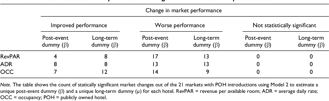 PDF] The Impact of Publicly Owned Hotels on Competing Properties