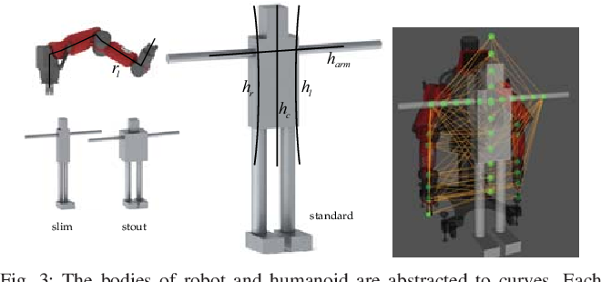 Figure 3 for Reinforcement Learning in Topology-based Representation for Human Body Movement with Whole Arm Manipulation
