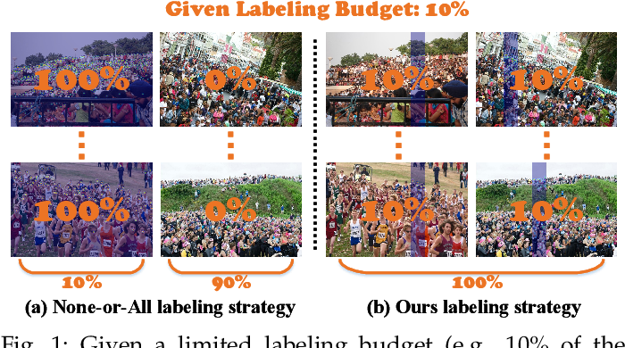 Figure 1 for Reducing Spatial Labeling Redundancy for Semi-supervised Crowd Counting