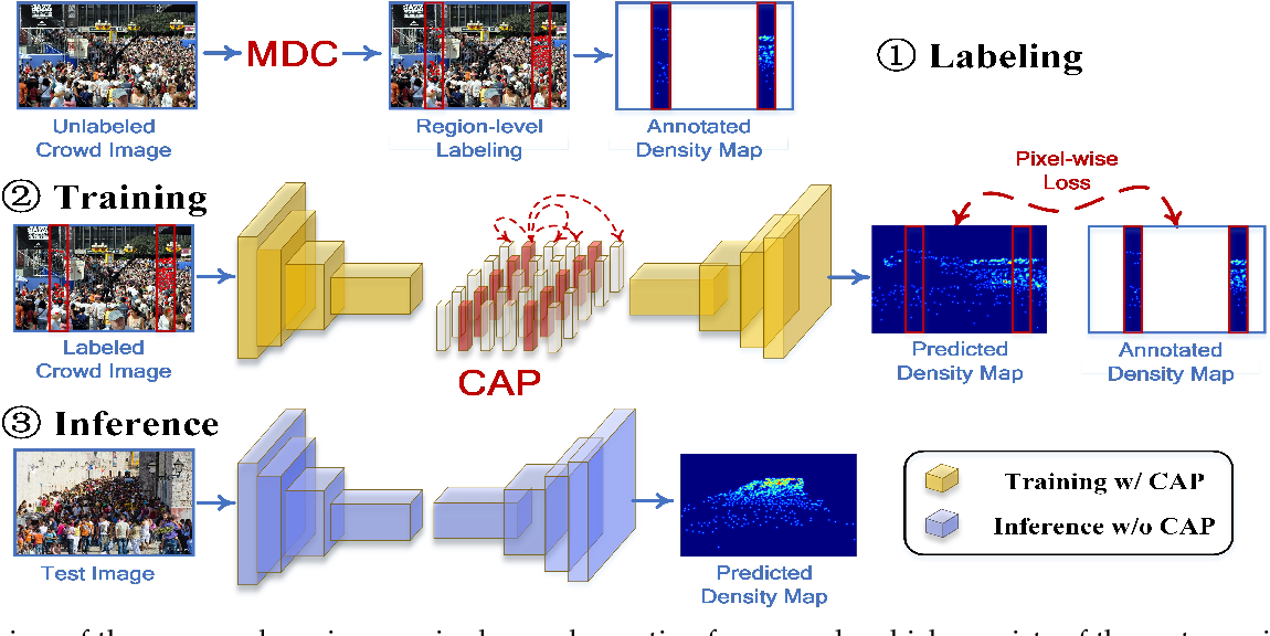 Figure 3 for Reducing Spatial Labeling Redundancy for Semi-supervised Crowd Counting