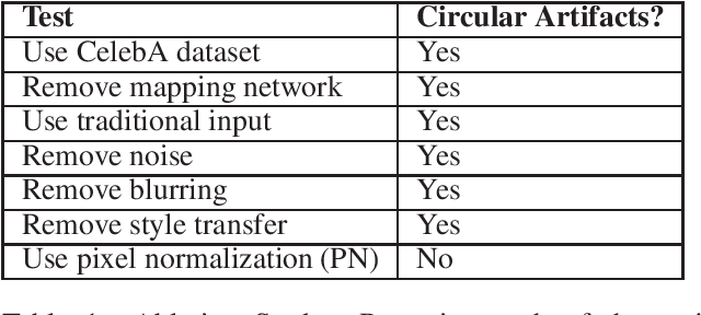 Figure 2 for Systematic Analysis and Removal of Circular Artifacts for StyleGAN
