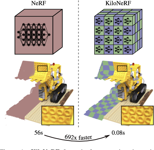 Figure 1 for KiloNeRF: Speeding up Neural Radiance Fields with Thousands of Tiny MLPs
