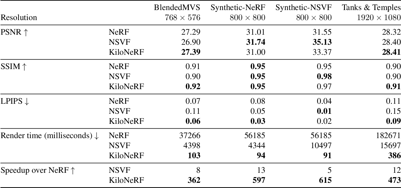 Figure 2 for KiloNeRF: Speeding up Neural Radiance Fields with Thousands of Tiny MLPs