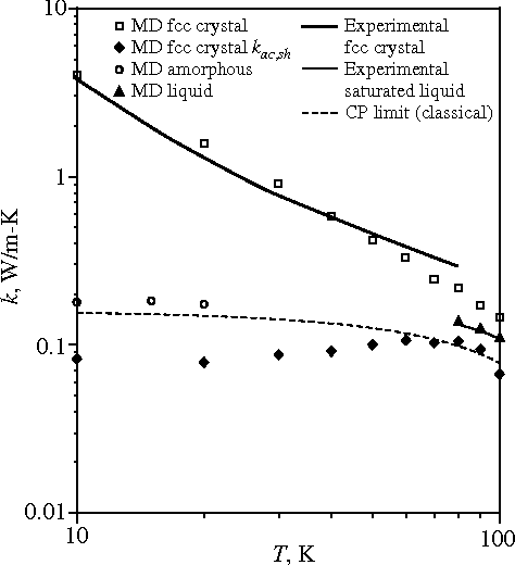 Figure 6 from Thermal conductivity decomposition and