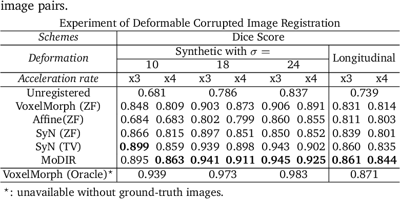 Figure 4 for MoDIR: Motion-Compensated Training for Deep Image Reconstruction without Ground Truth