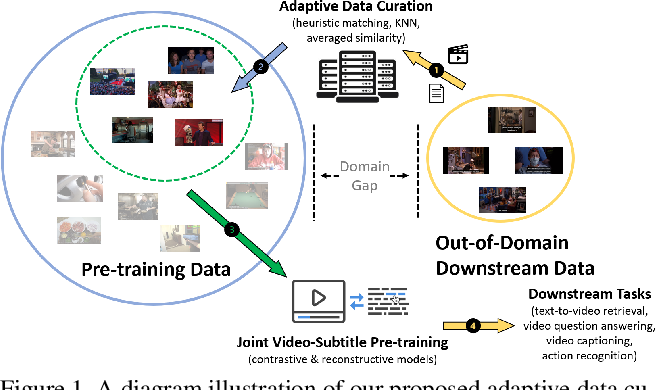 Figure 1 for CUPID: Adaptive Curation of Pre-training Data for Video-and-Language Representation Learning