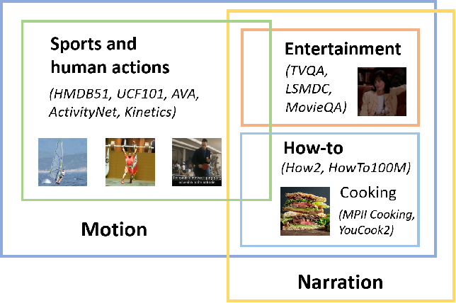 Figure 3 for CUPID: Adaptive Curation of Pre-training Data for Video-and-Language Representation Learning