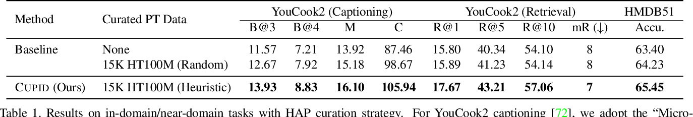 Figure 2 for CUPID: Adaptive Curation of Pre-training Data for Video-and-Language Representation Learning