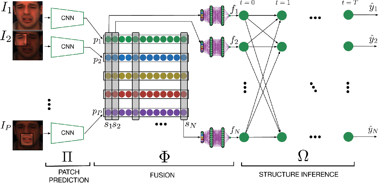 Figure 3 for Deep Structure Inference Network for Facial Action Unit Recognition