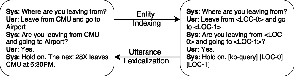 Figure 1 for Generative Encoder-Decoder Models for Task-Oriented Spoken Dialog Systems with Chatting Capability