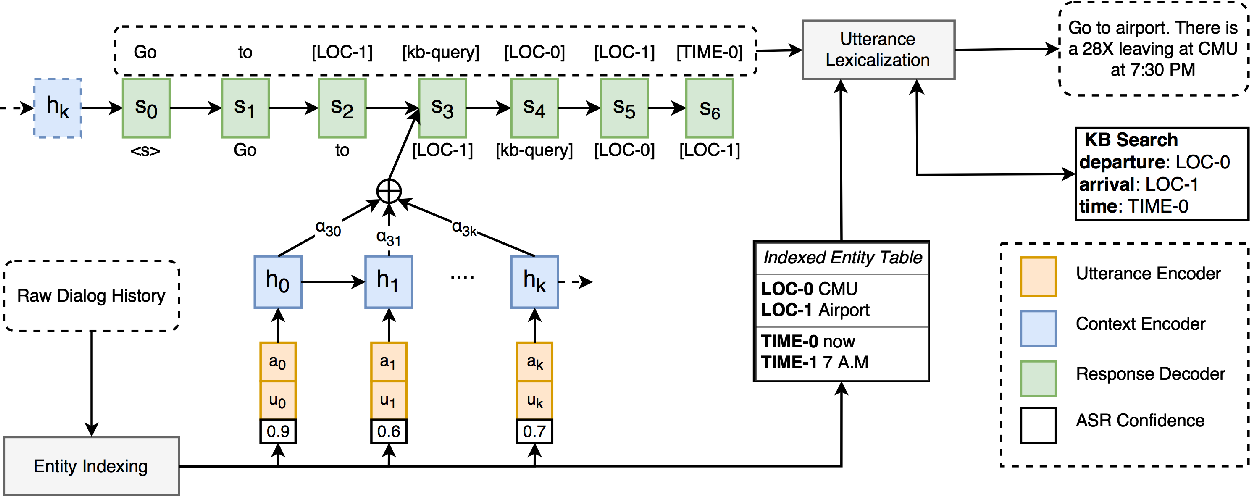 Figure 3 for Generative Encoder-Decoder Models for Task-Oriented Spoken Dialog Systems with Chatting Capability