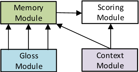 Figure 3 for Incorporating Glosses into Neural Word Sense Disambiguation