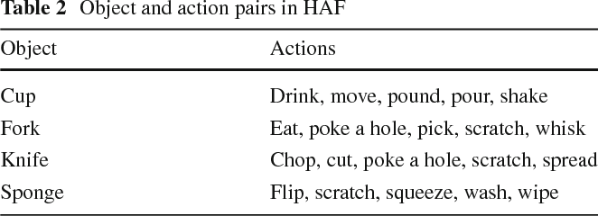 Figure 4 for Prediction of Manipulation Actions