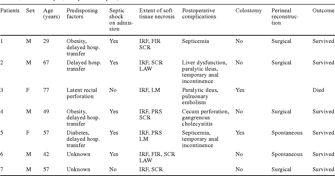 table 1 from necrotizing perineal infections (fournier's disease