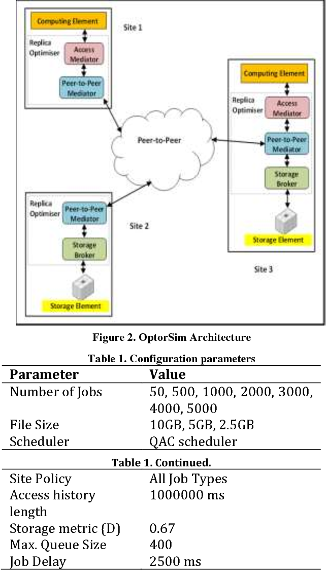 PDF] A Dynamic Replica Creation and Eviction Mechanism based