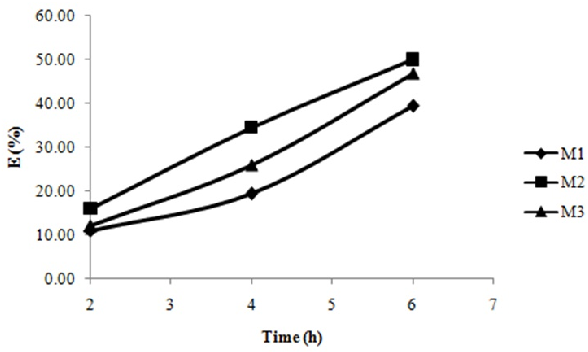 Figure 4 from Study of creatinine transport through chitosan